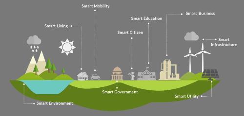 20150630-smart-city