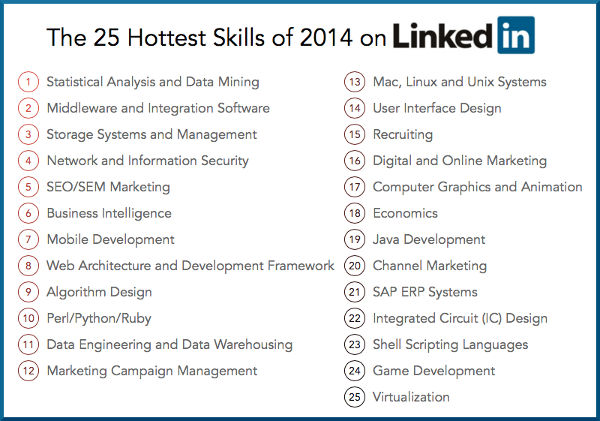 20150820-the-25-hottest-skills-of-2014-on-linkedin