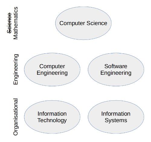 20160601-fields-of-computing-final