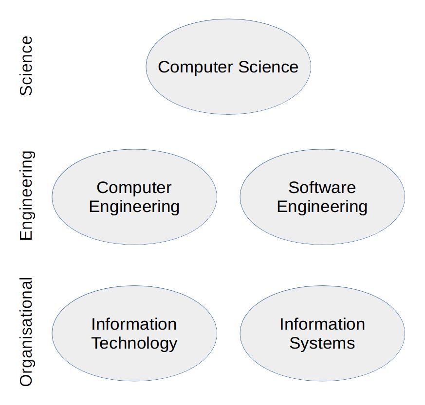 20160601-fields-of-computing